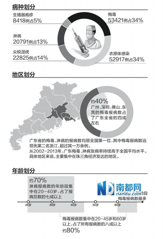 粤性病患者去年超15万 同性性行为感染者最小