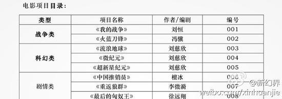 中影2015年影戏名目出资推介会影戏名目目次