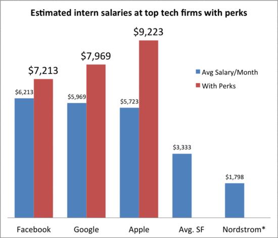 硅谷几家高科技公司实习生月薪一览表