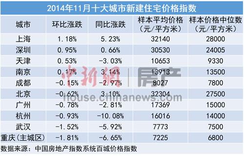 一系列楼市政策利好下的销量回升,并未扭转11月房价的下滑趋势。