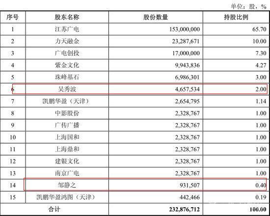梳理招股说明书可以发现,吴秀波持有幸福蓝海公司2%的股份。