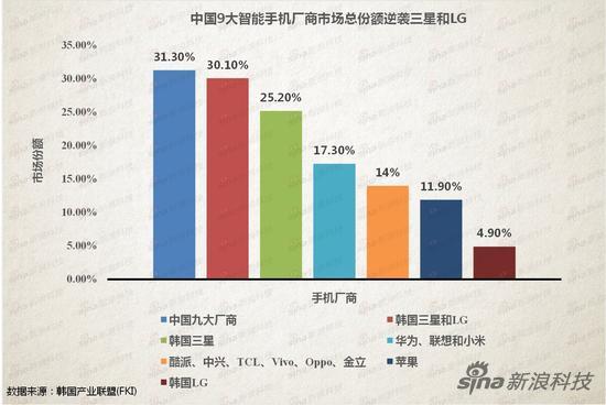 中国9大智能手机厂商市场份额逆袭三星和LG