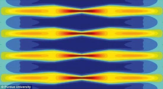 """美国普渡大学研发出被称之为""""时间斗篷""""的隐形技术,借助激光和光纤实现隐形目的。研究人员首先分割光束的频率,而后改变它们的高度。在此之后,他们让光束穿过一条光缆。通过延缓一条特定光束的光子速度,光线的强度降至零,让这条光束——处在其他光束后面或者之间——实现隐形。借助于这种方式,在这道光束前部移动的光线速度加快,尾部的速度减慢,形成一个间隙(红色)。物理学家随后利用这个间隙插入隐藏的信息。"""