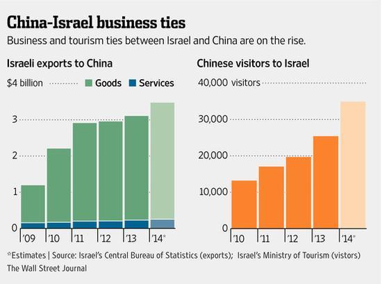 中国与以色列贸易交往持续增长