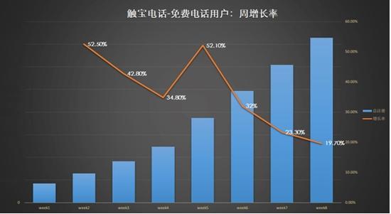 八周内的用户量与增长率