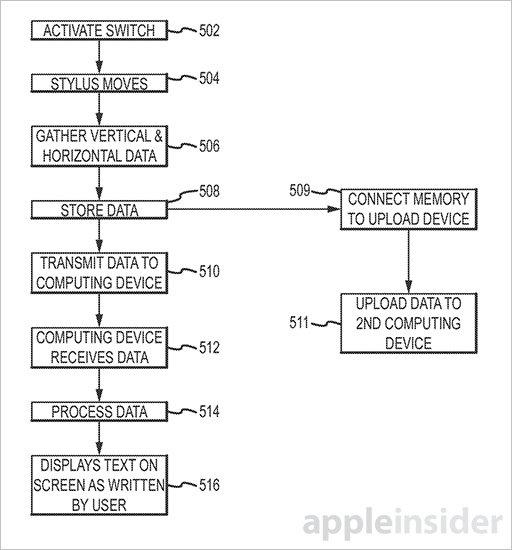 蘋果申請手寫筆專利:不是在iPhone上寫字用的