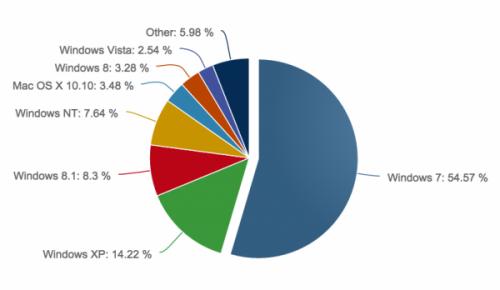 数据显示Win XP市场份额不降反升 Win10抢占Win8市场