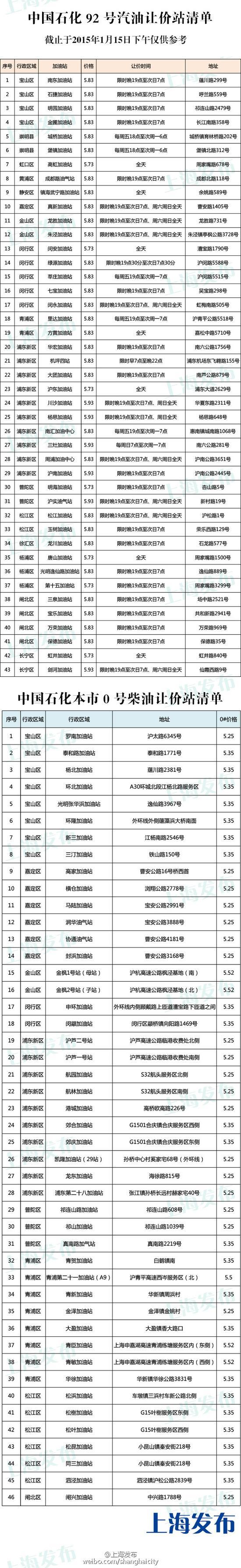 上海市中石化中石油公布最新打折加油站