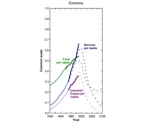 """这是这是1972年《增长的极限》一书中,按照""""放任自流""""模式下世界未来的发展预测:经济部分。虚线为该书中预测趋势,实线为此后的实际情况"""