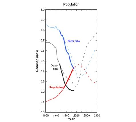 """这是1972年《增长的极限》一书中,按照""""放任自流""""模式下世界未来的发展预测:人口部分。虚线为该书中预测趋势,实线为此后的实际情况"""
