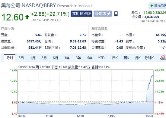 黑莓午后交易中大幅上涨最高30%