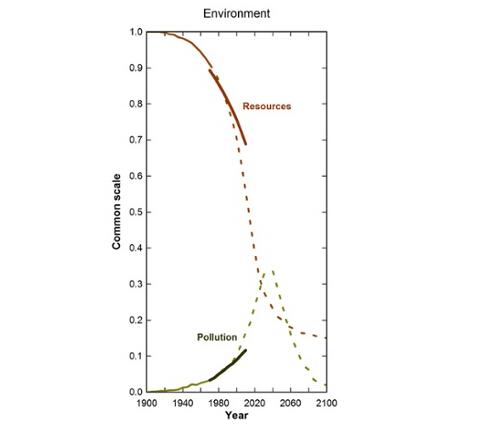 """这是1972年《增长的极限》一书中,按照""""放任自流""""模式下世界未来的发展预测:环境部分。虚线为该书中预测趋势,实线为此后的实际情况"""