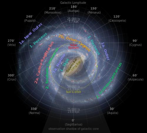银河系旋臂有多长:可能环绕整个银河系