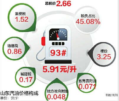 买一升汽油税费占四成(表)