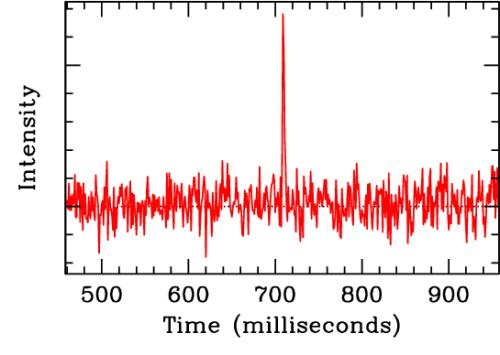 快速射电暴强度变化图,可以看到随时间推移显示剧烈的变动性,其爆发持续时间仅有数个毫秒。在爆发发生的前后接收到的只有宇宙的背景噪音