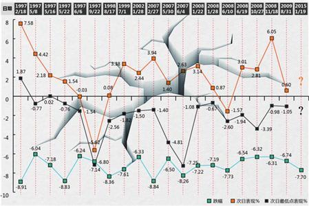 □上证指数1997年迄今,单日跌幅超过6%的暴跌交易日共有20次 制图/张佳琪