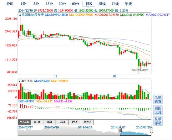 去年12月以来火币网交易价格走势图