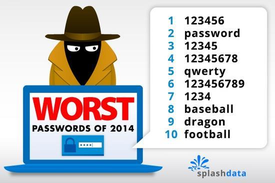 哪些密码要不得?123456被最多人使用