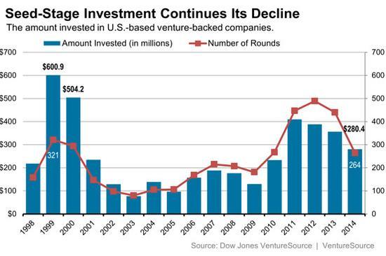 2014年美国VC参与种子投资笔数减少40%