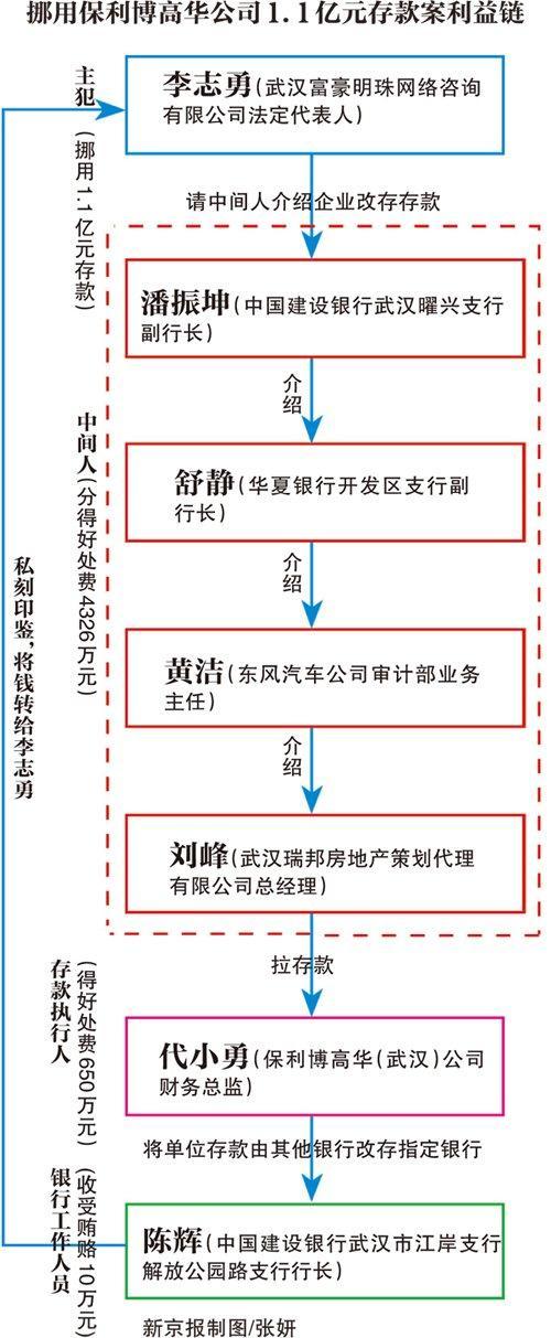 李志勇勾结6家银行工作人员,伪造金融票证、私刻用户印鉴挪用存款,作案13起,涉及10家单位