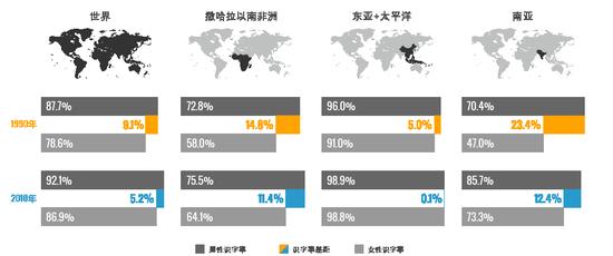 消除全球识字能力的差距