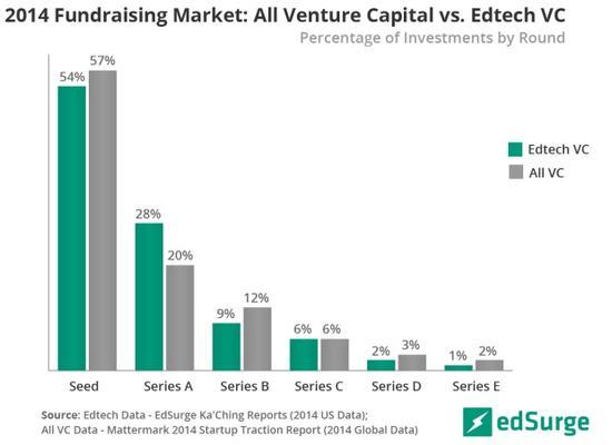 各轮融资中教育科技所占交易笔数百分比