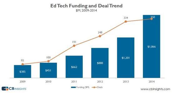 历年教育科技行业投资趋势