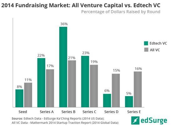各轮融资中教育科技所占融资额百分比