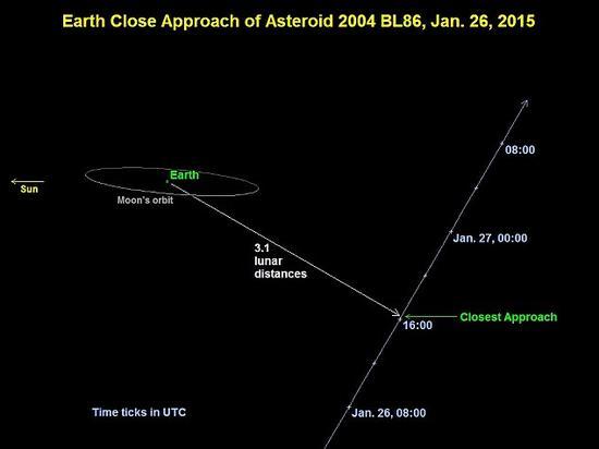 这个小天体编号为2004 BL86,于1月26日国际标准时间04:20(北京时间1月27日00:20)从地球附近飞过,最近时与地球之间的距离相当于地-月距离的3.1倍(约120万公里)
