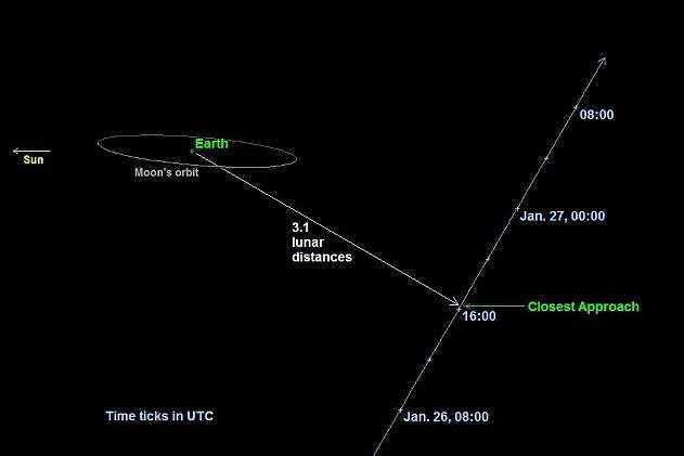 直径300米小行星携带卫星近距离掠地(GIF)