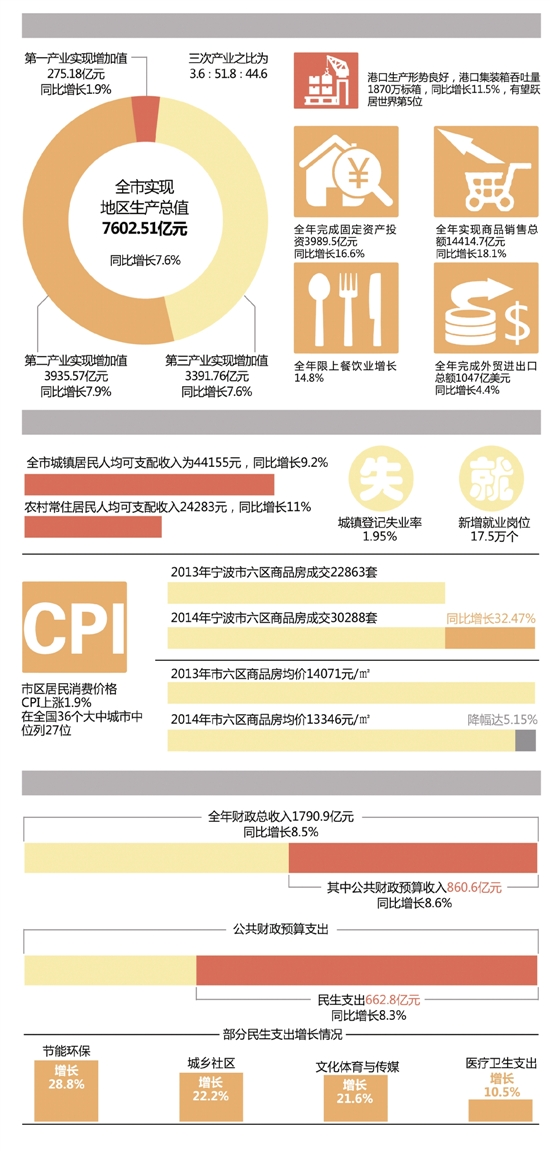 宁波2014年GDP增长7.6%