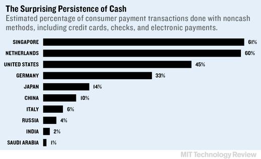 支付科技行业不会颠覆传统银行与信用卡公司