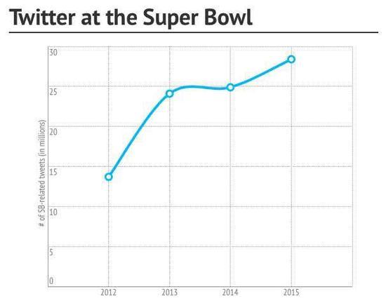 历年超级碗赛事相关推文发送数