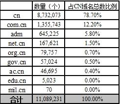 表 3 中国分类CN域名数表 3 中国分类CN域名数