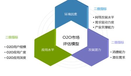 图 61  O2O市场评估模型