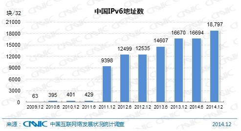 图 1 中国IPv6地址数量图 1 中国IPv6地址数量