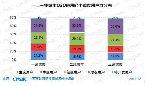 图 68  一二三线城市O2O应用轻中重度用户群分布