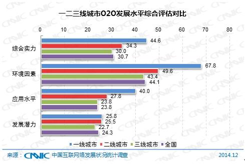 图 62  一二三线城市O2O发展水平综合评估对比