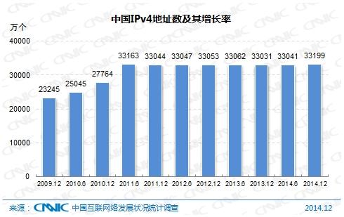 图 2 中国IPv4地址数及其增长率图 2 中国IPv4地址数及其增长率