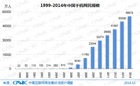 图 3 1999-2014年中国农村网民规模和农村互联网普及率