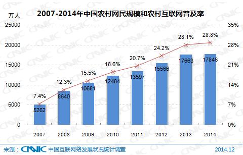 图 2 2007-2014年中国农村网民规模和农村互联网普及率