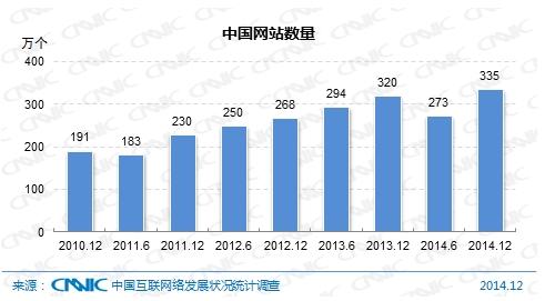 图 3 中国网站数量图 3 中国网站数量