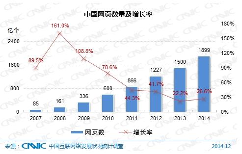 图 4 中国网页数量及增长率图 4 中国网页数量及增长率