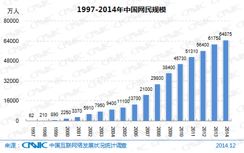图 1 1997-2004年中国网民规模