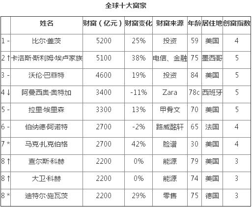 来源:《2015胡润全球富豪榜》,↑对比去年排名上升 ↓对比去年排名下降 * 对比去年新进入前10名。