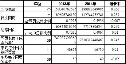 表 4 中国网页数量表 4 中国网页数量