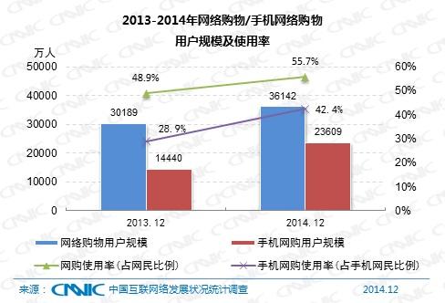 2014年网购渗透率55.7% 呈移动化全球化趋势