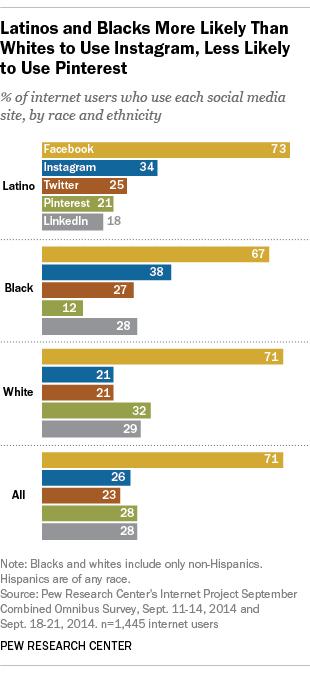 美国不同族裔对社交网络的偏好(引自皮尤)