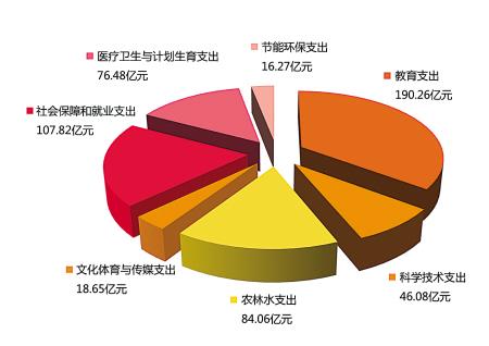 今年1173.02亿元预算优先保障民生项目