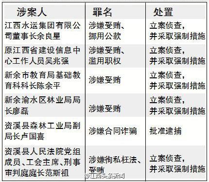 最高检公布六起职务犯罪案件进展